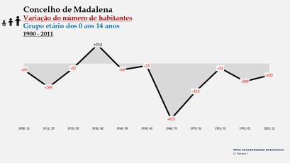 Madalena - Variação do número de habitantes (0-14 anos) 1900-2011