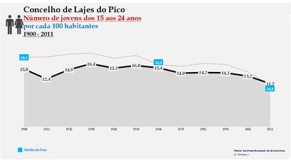 Lajes do Pico - Evolução da percentagem do grupo etário dos 15 aos 24 anos, entre 1900 e 2011