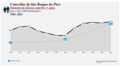 São Roque do Pico - Evolução da percentagem do grupo etário dos 65 e + anos, entre 1900 e 2011