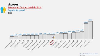Arquipélago dos Açores – Percentagem da população do País (global) - 1960