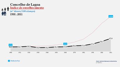Lagoa - Índice de envelhecimento 1900-2011