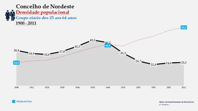 Nordeste - Densidade populacional (25-64 anos) 1900-2011