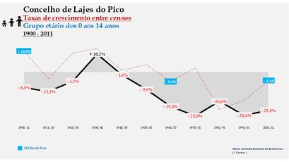 Lajes do Pico – Taxa de crescimento populacional entre censos (0-14 anos) 1900-2011