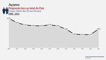 Arquipélago dos Açores – Percentagem da população do País (25-64 anos) - 1900/2011