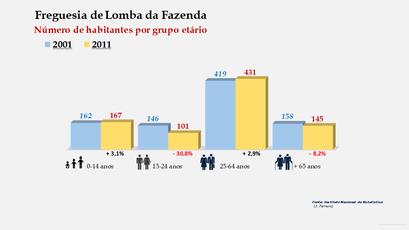 Lomba da Fazenda - Número de habitantes por grupo etário (2001-2011)