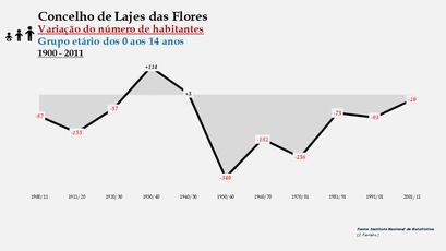Lajes das Flores - Variação do número de habitantes (0-14 anos) 1900-2011