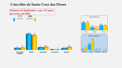 Santa Cruz das Flores - Escolaridade da população com mais de 15 anos (por sexo)