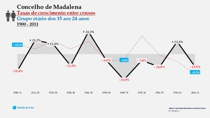 Madalena – Taxa de crescimento populacional entre censos (15-24 anos) 1900-2011