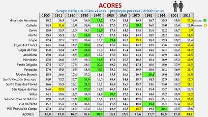 Arquipélago dos Açores – Proporção da população entre os 15 e os 24 anos (1864-2011)