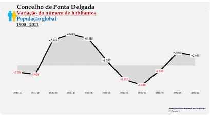 Ponta Delgada - Variação do número de habitantes (global) 1900-2011