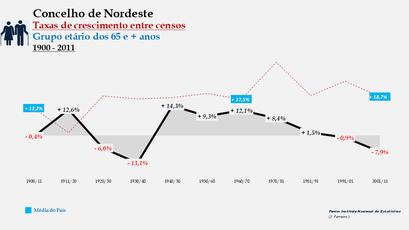 Nordeste – Taxa de crescimento populacional entre censos (65 e + anos) 1900-2011