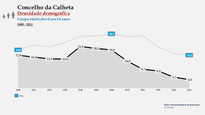 Calheta - Densidade populacional (0-14 anos) 1900-2011