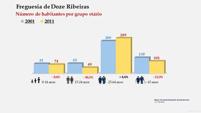 Doze Ribeiras - Número de habitantes por grupo etário (2001-2011)