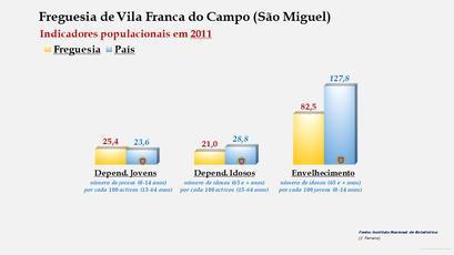 Vila Franca do Campo (São Miguel) - Índice de dependência de jovens, de idosos e de envelhecimento (2011)