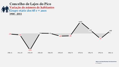 Lajes do Pico - Variação do número de habitantes (65 e + anos) 1900-2011