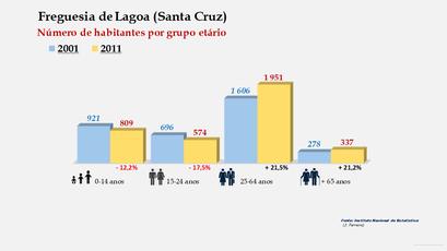 Lagoa (Santa Cruz) - Número de habitantes por grupo etário (2001-2011)