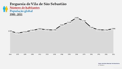 Vila de São Sebastião - Número de habitantes