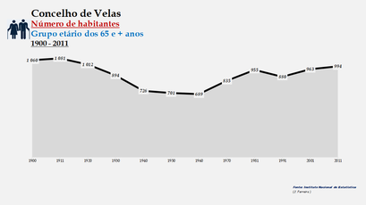 Velas - Número de habitantes (65 e + anos) 1900-2011