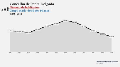 Ponta Delgada - Número de habitantes (0-14 anos) 1900-2011