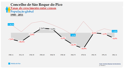 São Roque do Pico – Taxa de crescimento populacional entre censos (global) 1900-2011