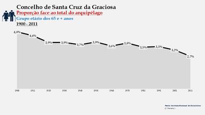 Santa Cruz da Graciosa  - Proporção face ao total da população do distrito (65 e + anos) 1900/2011