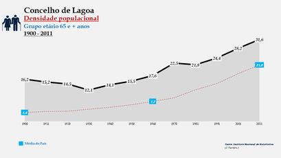 Lagoa - Densidade populacional (65 e + anos) 1900-2011