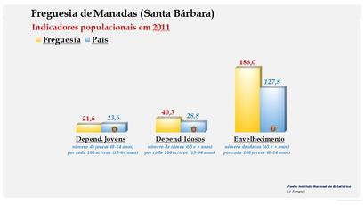 Manadas (Santa Bárbara) - Índice de dependência de jovens, de idosos e de envelhecimento (2011)