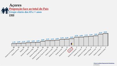 Arquipélago dos Açores – Percentagem da população do País (65 e + anos) - 1900
