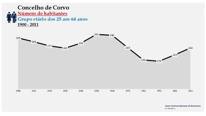 Corvo - Número de habitantes (25-64 anos) 1900-2011