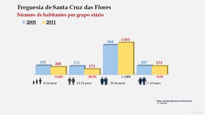 Santa Cruz das Flores - Número de habitantes por grupo etário (2001-2011)