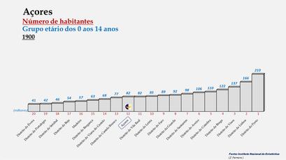 Arquipélago dos Açores - Posição ocupada em 1900 (0-14 anos)