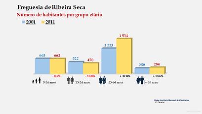 Ribeira Seca - Número de habitantes por grupo etário (2001-2011)