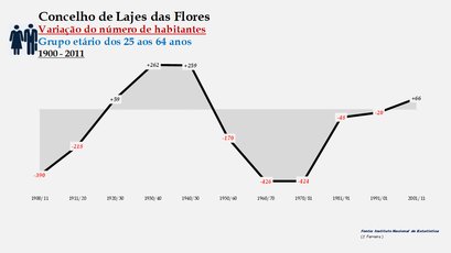 Lajes das Flores - Variação do número de habitantes (25-64 anos) 1900-2011