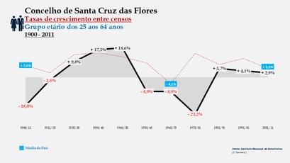 Santa Cruz das Flores – Taxa de crescimento populacional entre censos (25-64 anos) 1900-2011