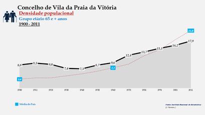 Vila da Praia da Vitória - Densidade populacional (65 e + anos) 1900-2011