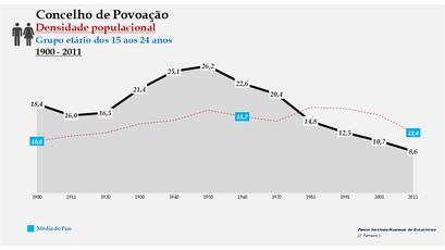 Povoação - Densidade populacional (15-24 anos) 1900-2011