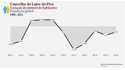 Lajes do Pico - Variação do número de habitantes (global) 1900-2011