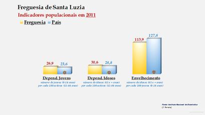 Santa Luzia - Índice de dependência de jovens, de idosos e de envelhecimento (2011)