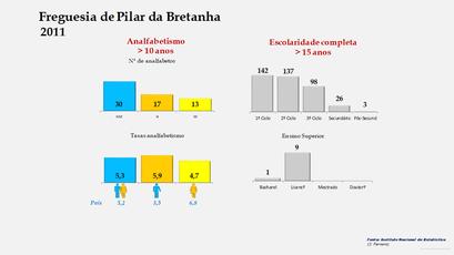 Pilar da Bretanha - Níveis de escolaridade da população com mais de 15 anos por sexo (2011)