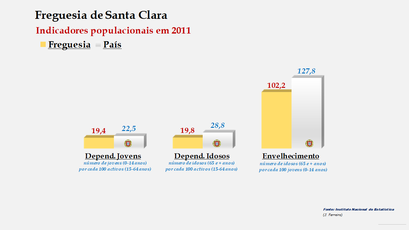 Santa Clara - Índice de dependência de jovens, de idosos e de envelhecimento (2001 e 2011)