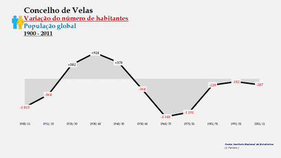 Velas - Variação do número de habitantes (global) 1900-2011