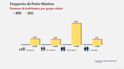 Porto Martins - Número de habitantes por grupo etário (2001-2011)