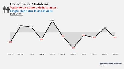 Madalena - Variação do número de habitantes (15-24 anos) 1900-2011