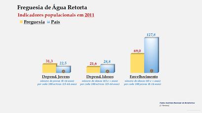 Água Retorta - Índice de dependência de jovens, de idosos e de envelhecimento (2001 e 2011)