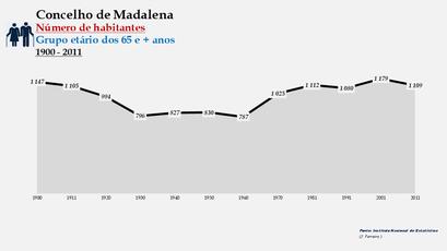 Madalena - Número de habitantes (65 e + anos) 1900-2011