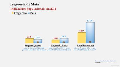 Maia - Índice de dependência de jovens, de idosos e de envelhecimento (2001 e 2011)