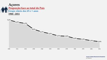Arquipélago dos Açores – Percentagem da população do País (65 e + anos) - 1900/2011