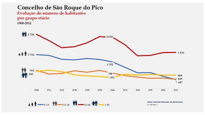 São Roque do Pico - Distribuição da população por grupos etários (comparada) 1900-2011