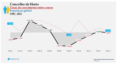 Horta – Taxa de crescimento populacional entre censos (global) 1900-2011