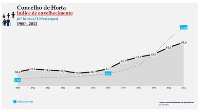 Horta - Índice de envelhecimento 1900-2011